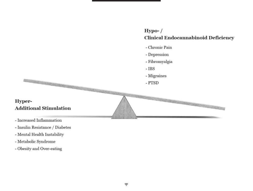 Το Ενδοκανναβινοειδές Σύστημα και η Ομοιόσταση