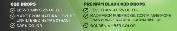 Ποια είναι η διαφορά μεταξύ των σταγόνων CBD Drops και των Premium Black CBD Drops;